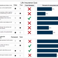 70% of Americans dont understand life insurance do you understand life insurance
