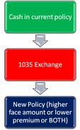 how to use a 1035 exchange to buy a new life insurance policy or annuity